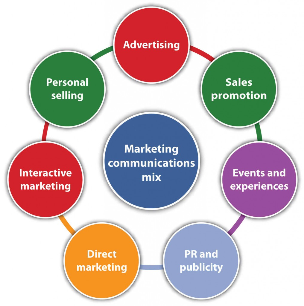 Marketing Communications tactics