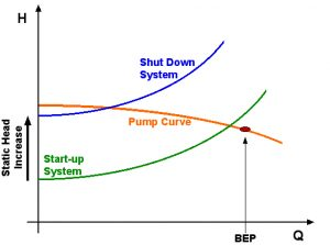 chart of Static Head Changes