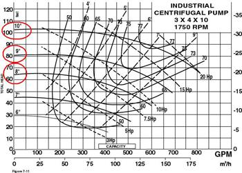 graph of pump curve