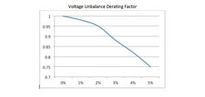 Chart voltage unbalance