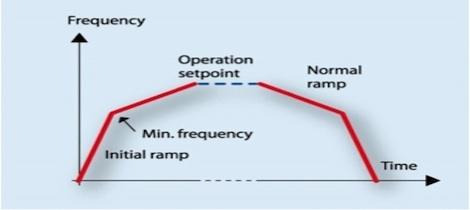 Graph of Initial Ramp