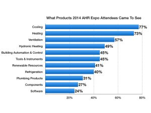 AHR Expo Survey Results