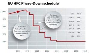 EU HFC Phase-Down