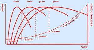 Pump Control Curve