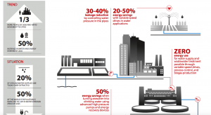 Danfoss Water Infographic