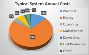 Annual Costs of Typical Pumping System