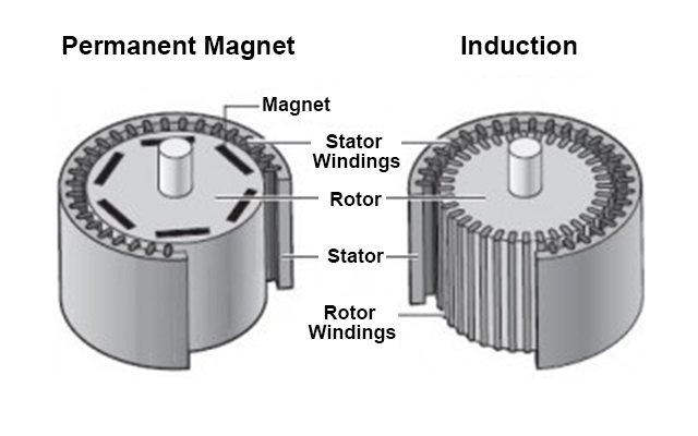 AC Induction Motor vs. Permanent Magnet Synchronous Motor