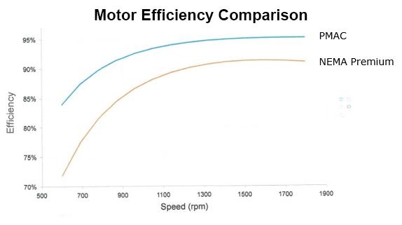Figure 2. Comparison of relative efficiencies between PMSM motor and ACIM with 3:1 turndown.