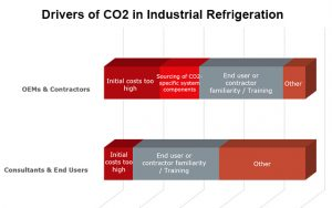 Drivers of CO2 in Industrial Refrigeration