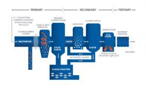 KSB wastewater treatment process