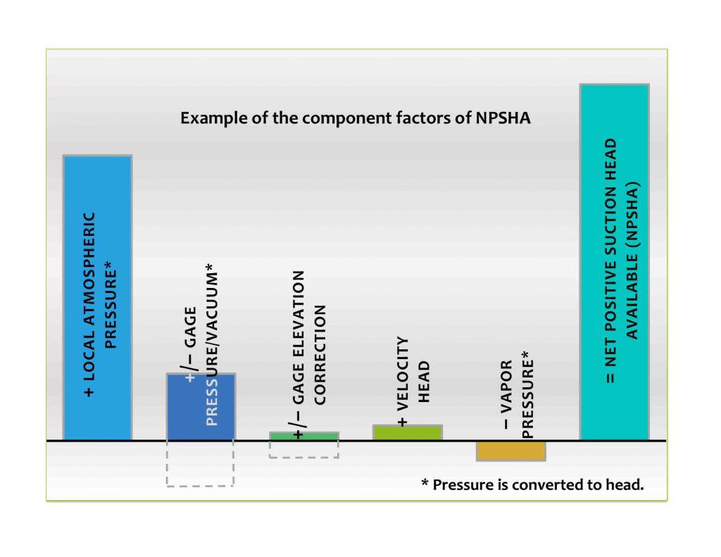 Figure 1. Component Parts of NPSHa