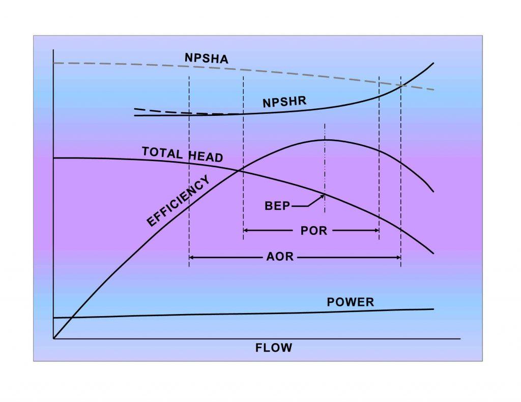 Figure 2. Pump performance characteristics