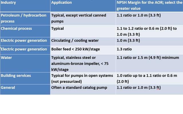 NPSH margins