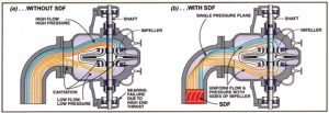 Figure 1 - top view of double-suction pump showing plain elbow (a) creates cavitation while a Suction Diffuser Flex (b) promotes an even fluid distribution.