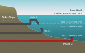 This schematic diagram shows the elevation of the 3 water intakes that move water from Lake Mead to the city of Las Vegas. The newest intake - intake 3 in the diagram - is approximately 220 feet below the lakes' 2015 surface elevation. (Image source: Public domain image produced by Climate.gov)