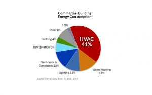 Figure 1: HVAC systems are the largest consumer of energy within commercial buildings – more than twice that of Water Heating, the second largest category 4