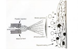 Figure 1: Schematic of the thermal spray process(Source: ASM handbook, Volume 5A Thermal Spray Technology, p.33)