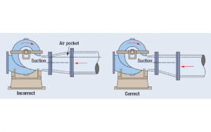Figure 2: In long horizontal suction pipe runs air pockets are avoided by using the eccentric reducer (right side of image) with the flat side up