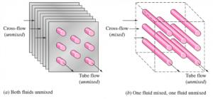 Figure 1: Different Types of Crossflow in a Heat Exchanger [1]