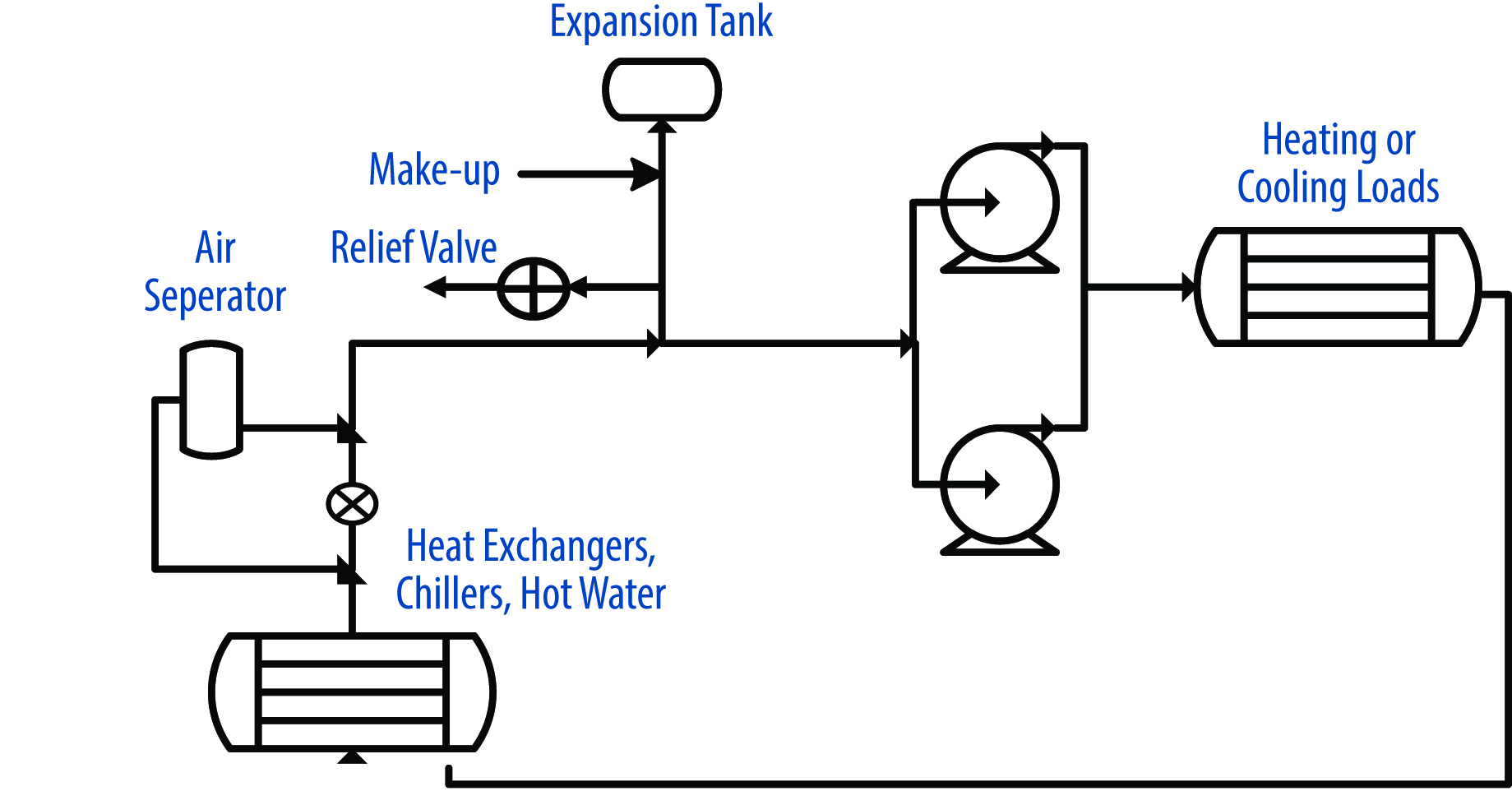 How To Perfect Your Closed Loop Systems Empowering Pumps And Equipment