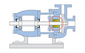 Fig. 2: Compression packing used in a simple centrifugal pump
