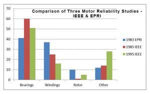 Electric Motor Repair and Reliability