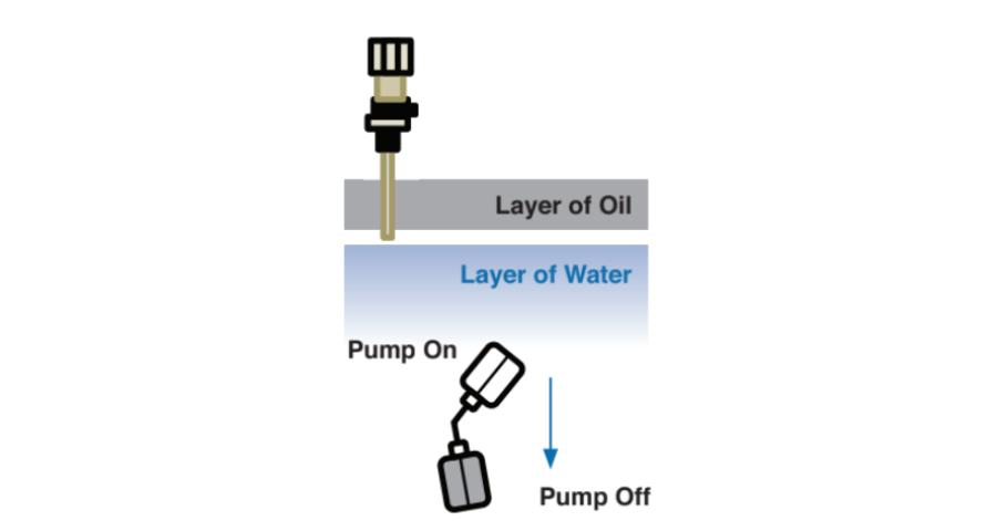 IFS Oil Minder How it works Fig 3