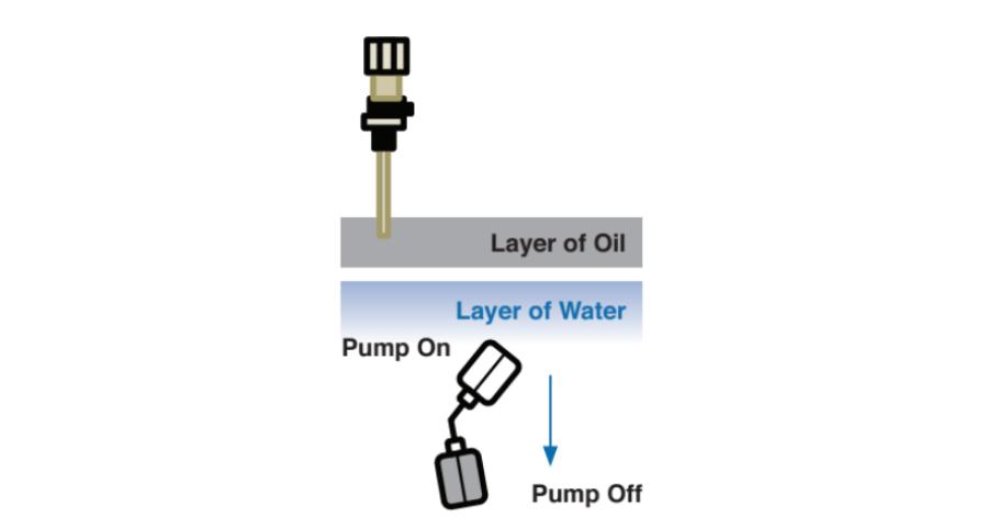 IFS Oil Minder How it works Fig 4