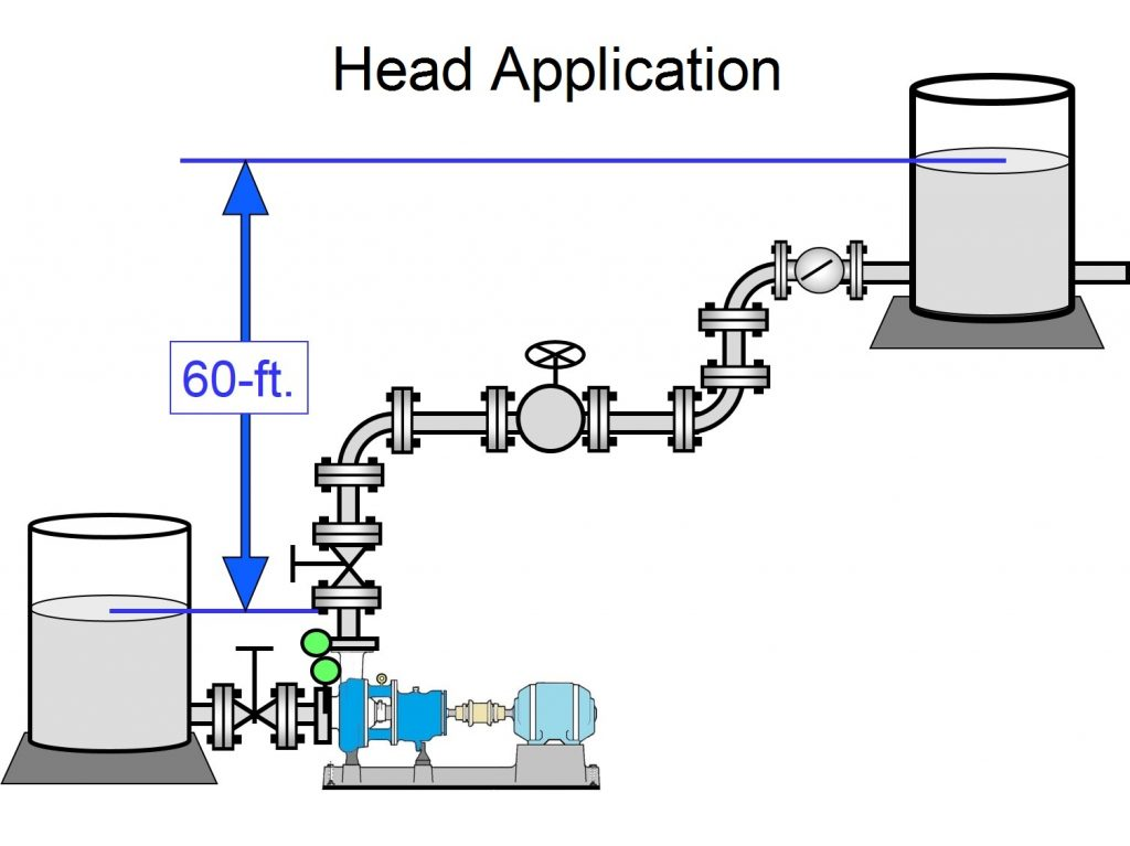 Head Vs Pressure Empowering Pumps And Equipment