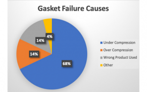 Durlon Gasket failure graph
