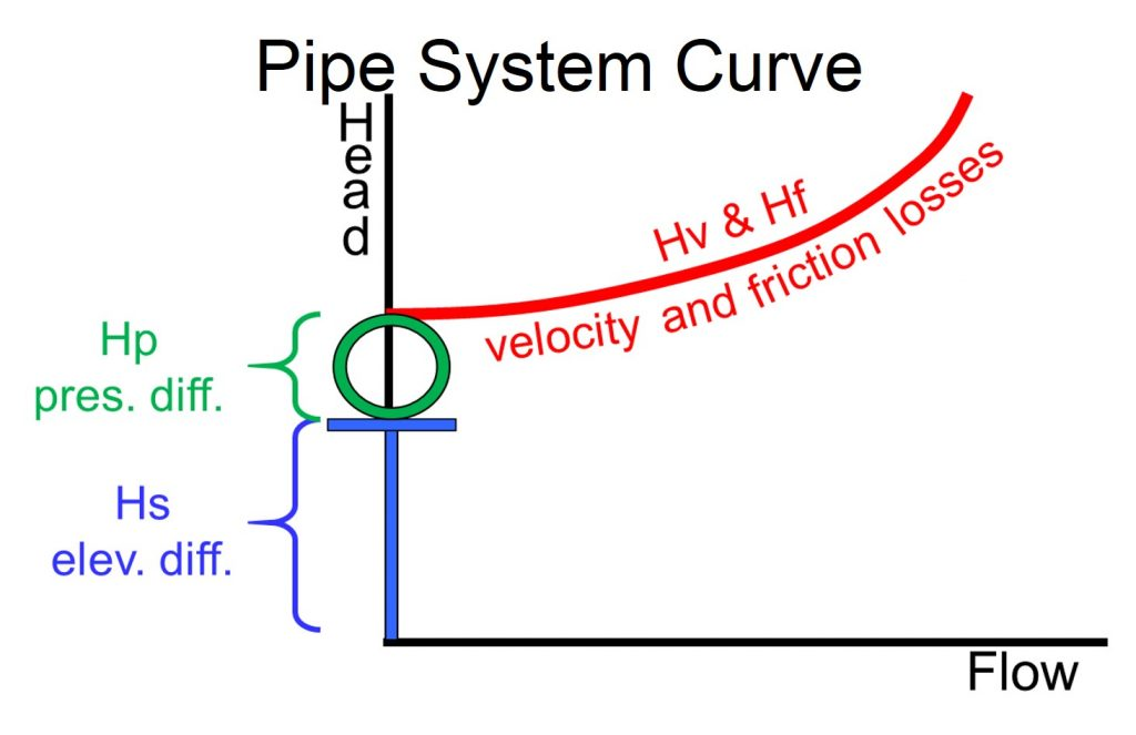 """""""Pipe Systems"""" the Pump Guy® Pic #5"""