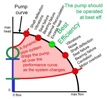 """""""Pipe Systems"""" the Pump Guy® Pic #9"""