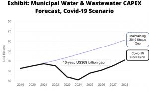 Bluefield Research Municipal Water & Wastewater