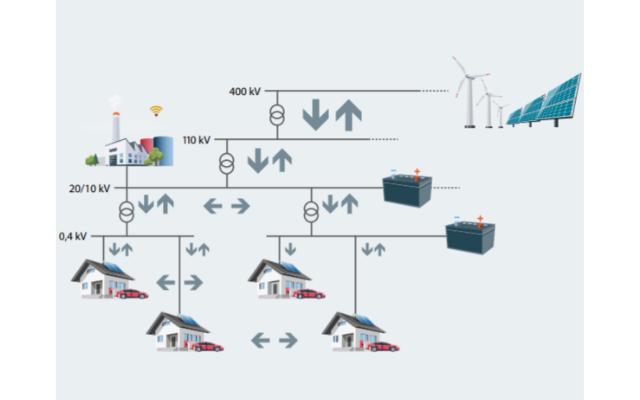 Danfoss Figure 2_ Example of AC distribution