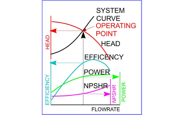 Europump Fig. 1 Pump system interaction curve