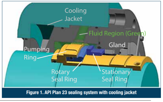 FSA Figure 1. API Plan 23 sealing system with cooling jacket