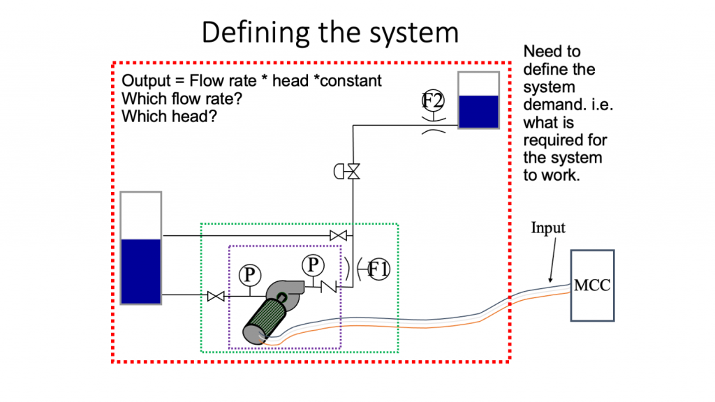 EuroPump Figure 2 - Defining the system image