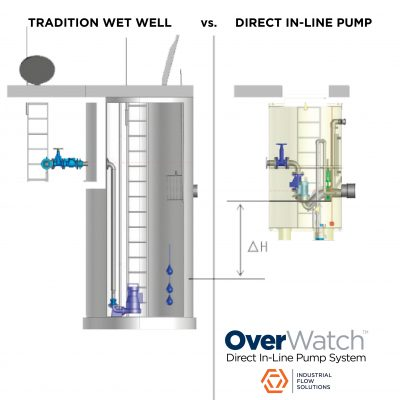Industrial Flow Solutions OWvTraditional