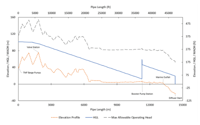 Figure 2: Steady-State HGL for pipeline, with 3 Barge Pumps + 2 Booster Pumps. This analysis indicated sufficient gradient to ensure flow without exceeding allowable operating head of pipes.