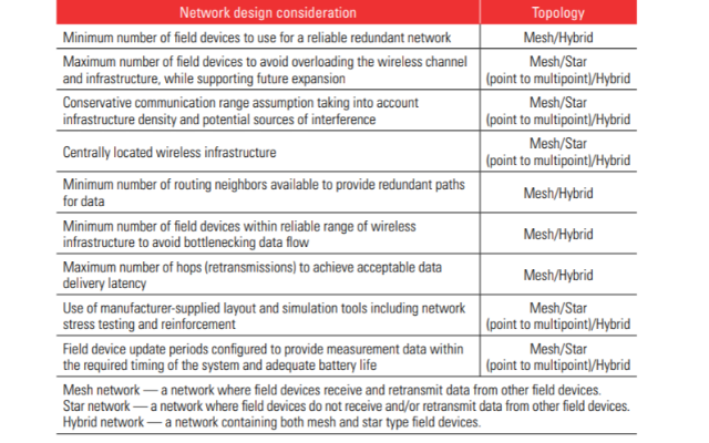 Table 1: Considerations for wireless network design and layout (source: ISA TR84.00.08-2017 Technical Report)