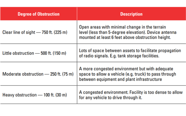 Table 2: Effective Range of wireless connections among plant environments of various obstacle density (used with permission from the FieldComm Group, Austin, TX)