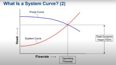 Pump & System Interaction video from Applied Flow Technology for Engineers