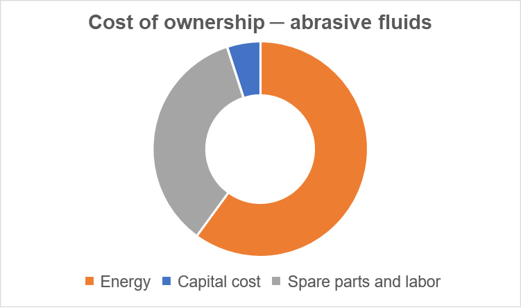 Sulzer Figure 2 total cost of ownership abrasive fluids