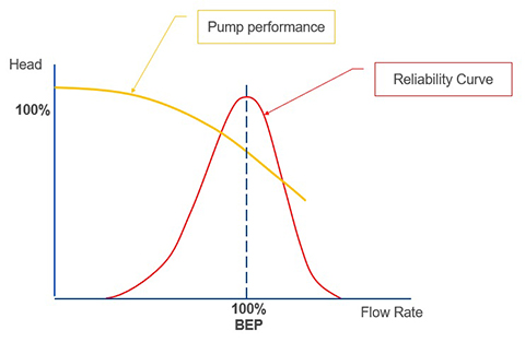 Sulzer Figure 3 Performance and reliability curves