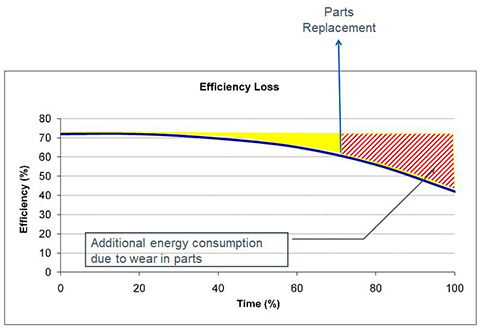 Sulzer Figure 5 Rapid increase in power consumption total cost of ownership