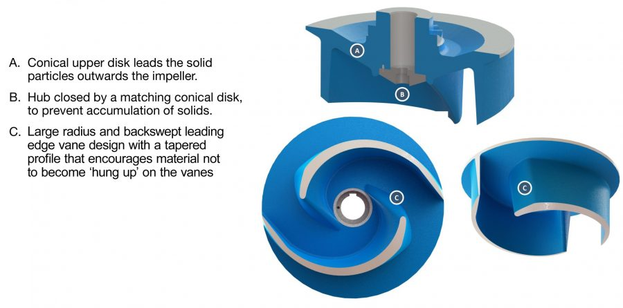 Sulzer The CB Plus impeller design optimizes reliability and efficiency.