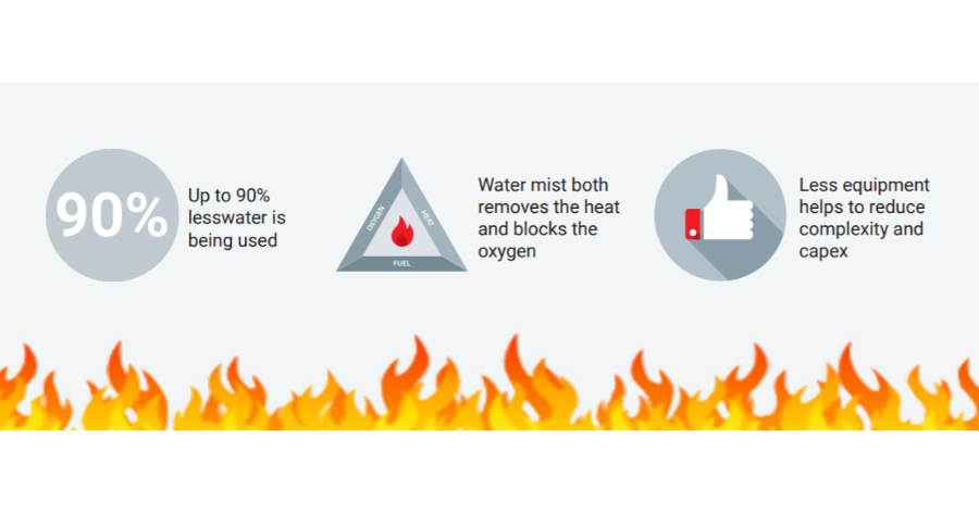 Danfoss Water mist benefits fire