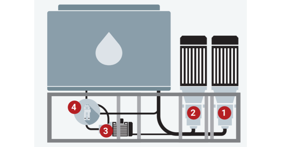 Danfoss components used in a high-pressure water mist system