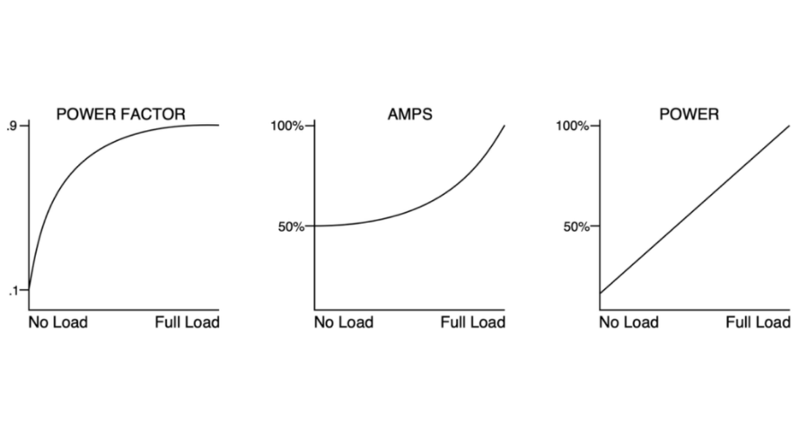 Load Controls Pump Measurement