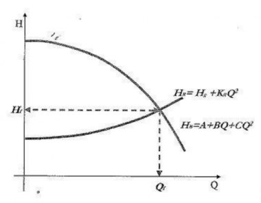 Theory Bites System Curves